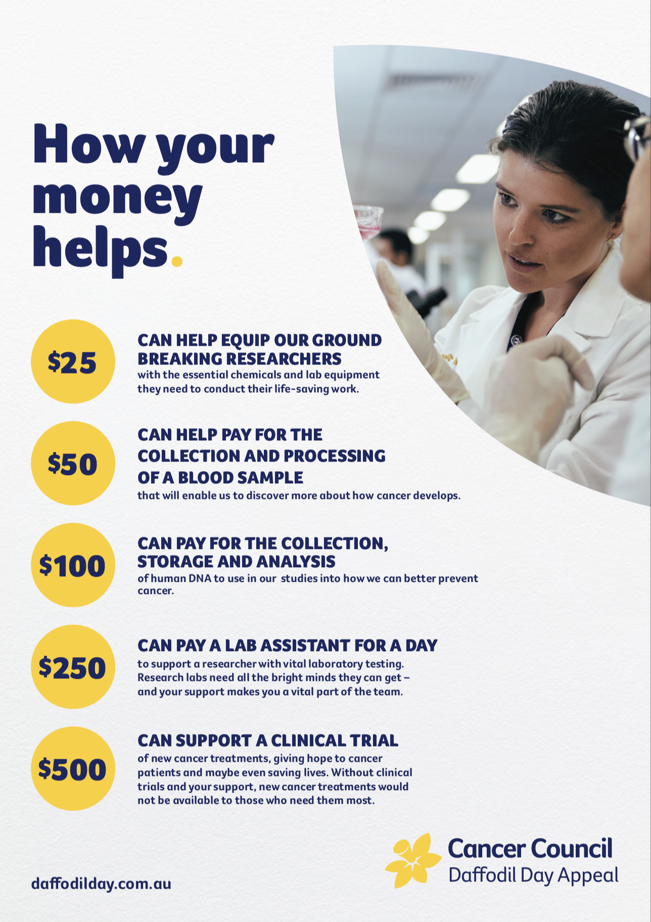 How Your Money Helps A3 Poster